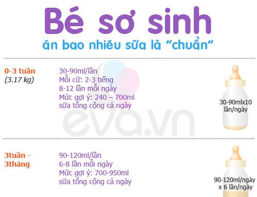 Bảng ml sữa công thức chuẩn theo độ tuổi của bé